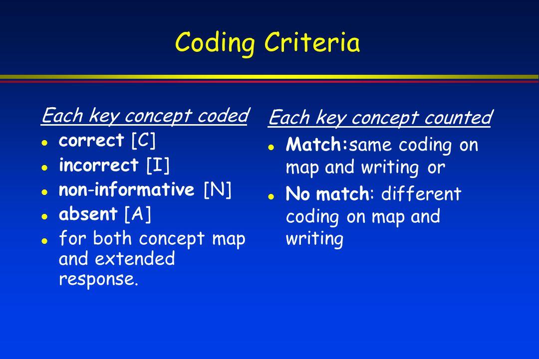Coding Criteria Each key concept coded correct [C] incorrect [I]